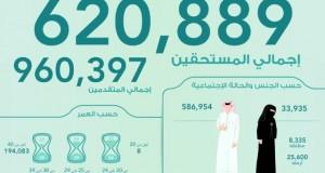 إحصائيات تفصيلية عن المتقدمين والمستحقين للدعم السكني